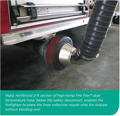 Lower Hose on Car Pipe Exhaust Fumes